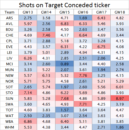 Shots on Target Conceded ticker GW13 2015-16