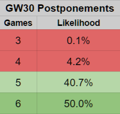 Gameweek 30 postponement likelihood