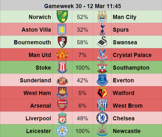 Gameweek 30 Premier League fixture probability