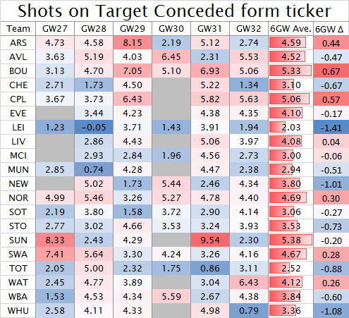 Shots on Target Conceded form ticker GW27-32 2015-16