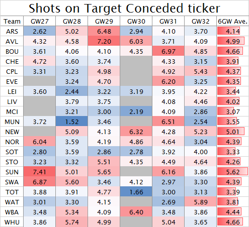 Shots on Target Conceded ticker GW27-32 2015-16