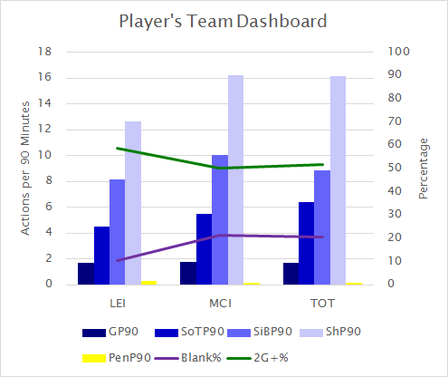 Captain choice GW30 player's team dashboard