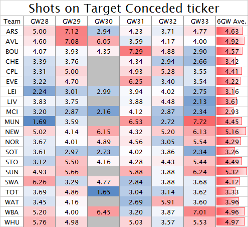 Shots on Target Conceded ticker GW28-33 2015-16