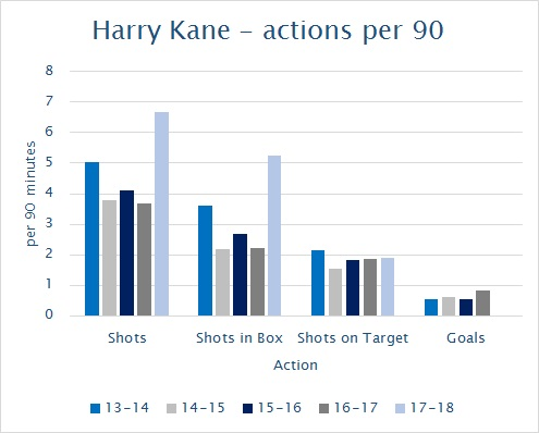 Harry Kane - actions per 90 minutes to GW2, 2017-18